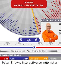 Peter Snow's interactive swingometer